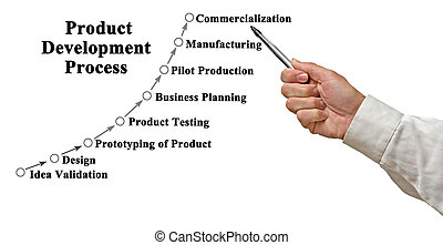 Eight Steps in Product Development Process