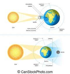 eklips, mån, sol
