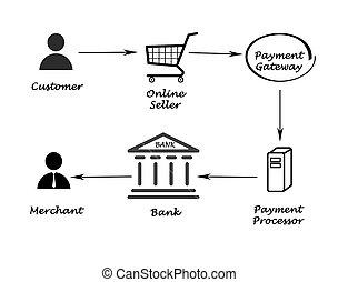 elaborazione, pagamento
