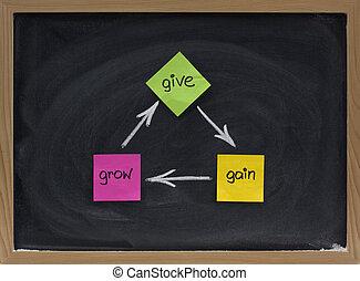 elasticidad, ganancia, crecer, -, personal, desarrollo, concepto
