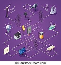 electricidade, fluxograma, isometric
