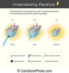 electricity., compréhension