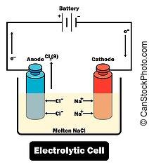 electrolytic, cel, diagram