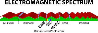 electromagnético, espectro