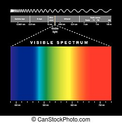 Electromagnetic Spectrum And Visibl - Electromagnetic ...