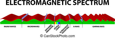 Electromagnetic spectrum infrared gamma ultraviolet