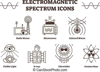 Electromagnetic spectrum outline vector icons, all wave types - radio, microwave, infrared, visible light, ultraviolet, x-ray and gamma waves.