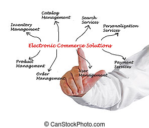 Electronic Commerce Solution