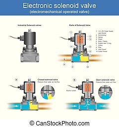 Electromechanical operated valve the solenoid valve it have a case of a two-port valve or than Use for the switched on or off for control pressure flow fluid, water, air in pipe. Illustration.