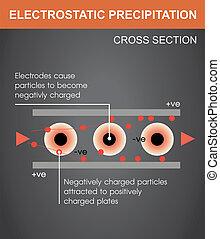 Electrostatic - An electrostatic precipitator is a...
