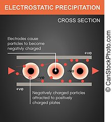 Electrostatic - An electrostatic precipitator is a...