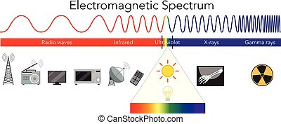 elektromagnetyczny, widmo, nauka, diagram