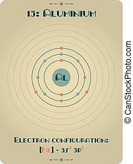 Element of Aluminium