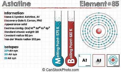 Element of Astatine
