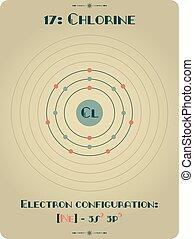 Element of Chlorine