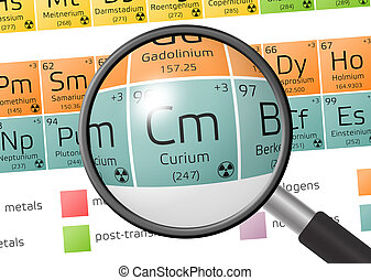 Element of Curium with magnifying glass - Curium from ...