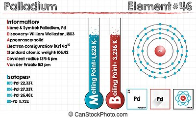Element of Palladium - Large and detailed infographic of the...
