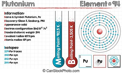 Large and detailed infographic of the element of Plutonium.