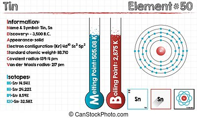 Tin chemical element one of the most abundant elements vector large and detailed infographic of the element of tin chemical element tin from the periodic table urtaz Choice Image