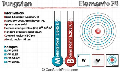 Element of Tungsten