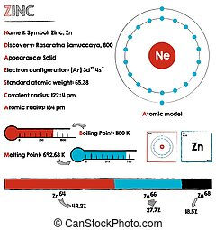 Element of Zinc - Large and detaileds infographic about the...