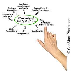 elementara, av, säkerhet, kultur
