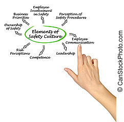 elementos, de, seguridad, cultura