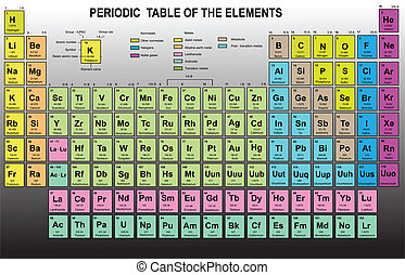 elementy, stół, okresowy