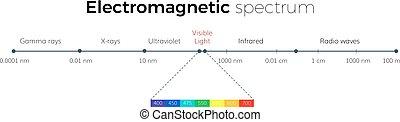 eletromagnético, escala, espectro