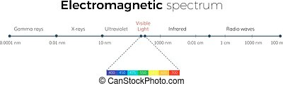 elettromagnetico, spettro, scala
