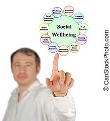 Eleven Components of Social Wellbeing