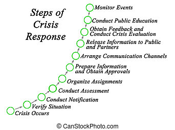Eleven Steps of Crisis Response