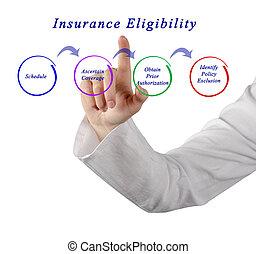eligibility, versicherung