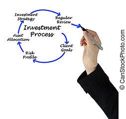 eljárás, befektetés