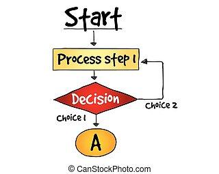 eljárás, gyártás, elhatározás, folyamatábra
