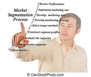 eljárás, segmentation, piac