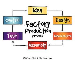 eljárás, termelés, gyár