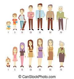 emberek, nemzedék, -ban, különböző, évek, bábu woman, alapján, csecsemő, fordíts, öreg