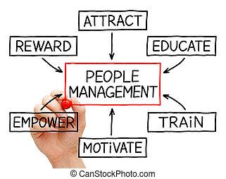 emberek, vezetőség, folyamatábra