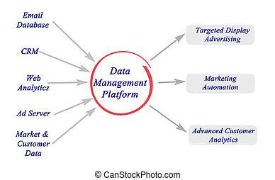 emelvény, vezetőség, adatok