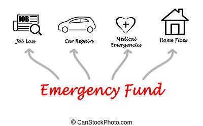 emergência, fundo