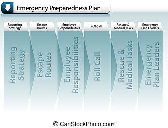 emergência, preparedness, plano