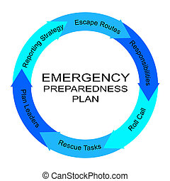 Emergency Preparedness Plan Word Circle Concept with great...