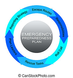 Emergency Preparedness Plan Word Circles Concept