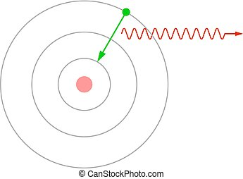 Emission of a photon by an atom