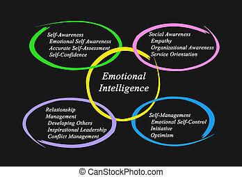 emocional, inteligência