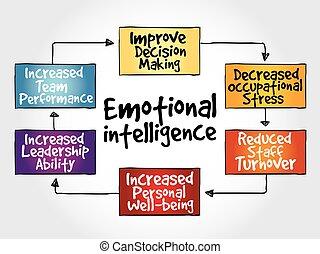 emocional, inteligência, mente, mapa