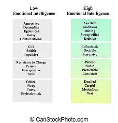 emocional, inteligencia