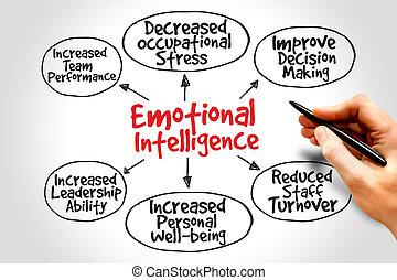 emocjonalny, inteligencja