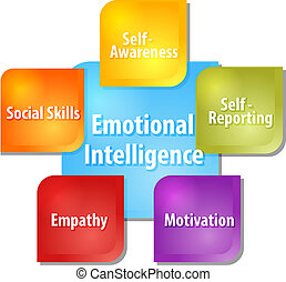Emotional intelligence business diagram illustration - ...